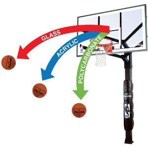 Best Portable Basketball Hoop Review – Polycarbonate